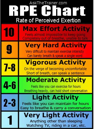 rpe-rate-of-perceived-exertion